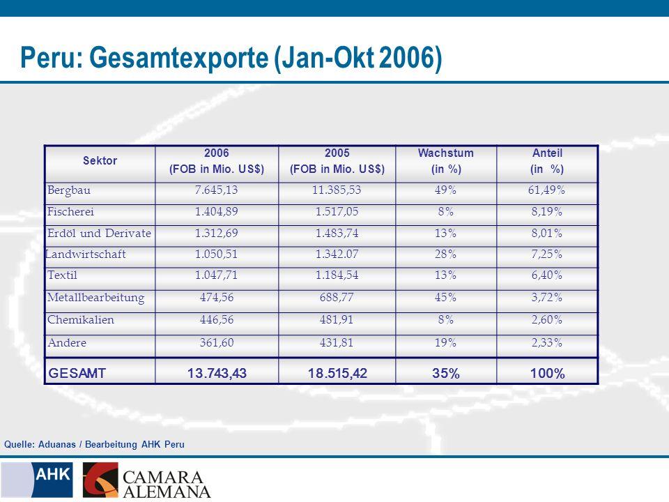 Peru: Gesamtexporte (Jan-Okt 2006) Sektor 2006 (FOB in Mio. US$) 2005 (FOB in Mio. US$) Wachstum (in %) Anteil (in %) Bergbau7.645,1311.385,5349%61,49
