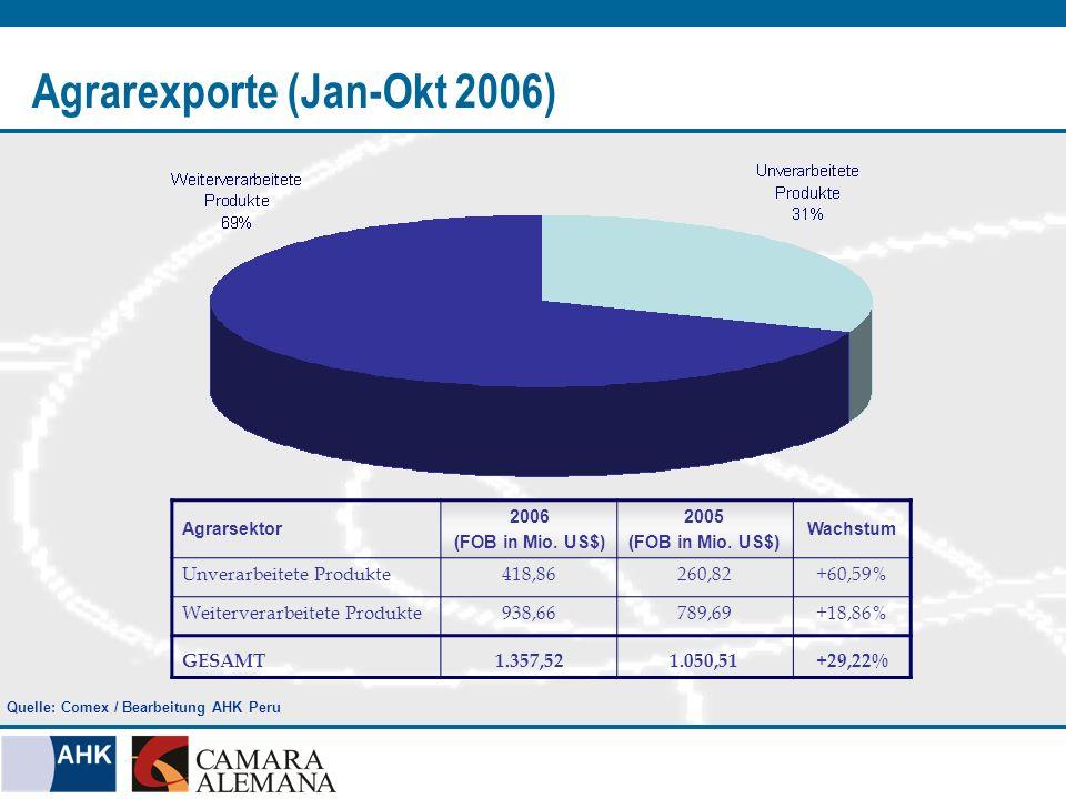 Unverarbeitete Produkte Gesamtexporte 418,86 Mio.