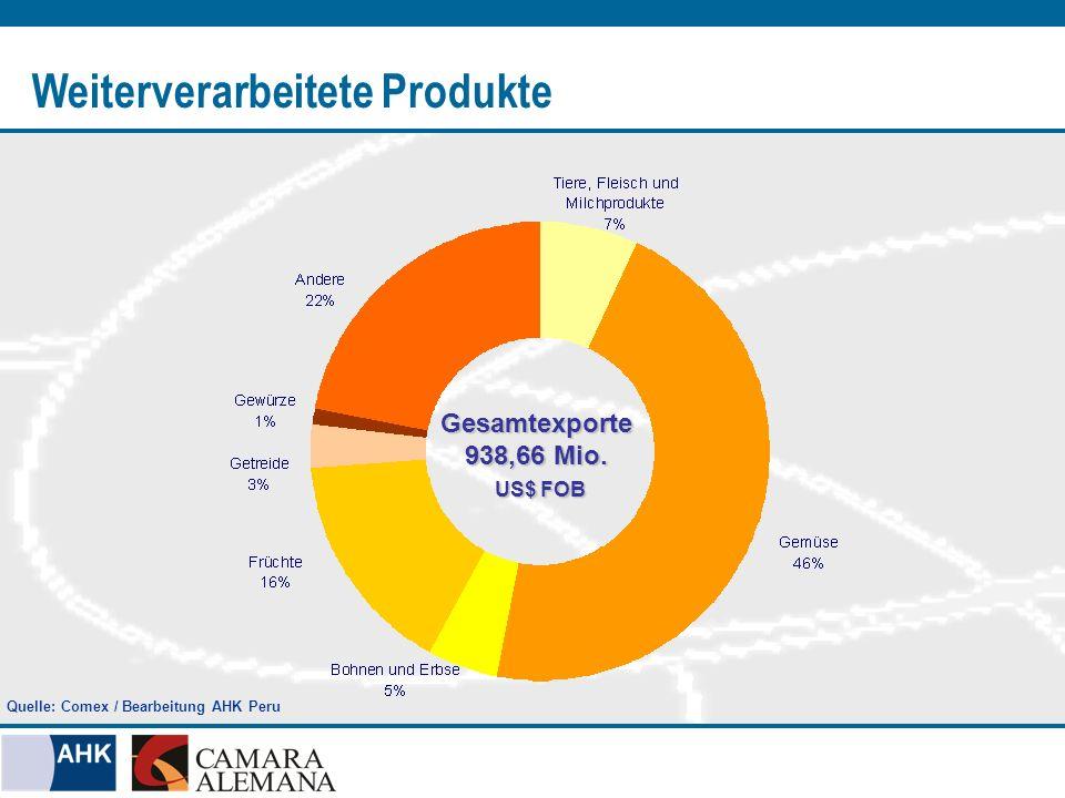 Weiterverarbeitete Produkte Gesamtexporte 938,66 Mio. US$ FOB US$ FOB Quelle: Comex / Bearbeitung AHK Peru