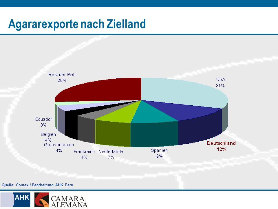 Agararexporte nach Zielland Quelle: Comex / Bearbeitung AHK Peru