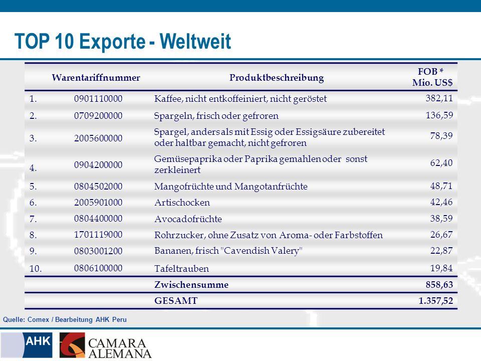 TOP 10 Exporte - Weltweit WarentariffnummerProduktbeschreibung FOB * Mio. US$ 1.0901110000Kaffee, nicht entkoffeiniert, nicht geröstet 382,11 2.070920