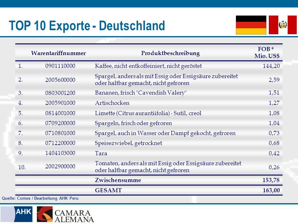 TOP 10 Exporte - Deutschland Quelle: Comex / Bearbeitung AHK Peru WarentariffnummerProduktbeschreibung FOB * Mio. US$ 1.0901110000Kaffee, nicht entkof