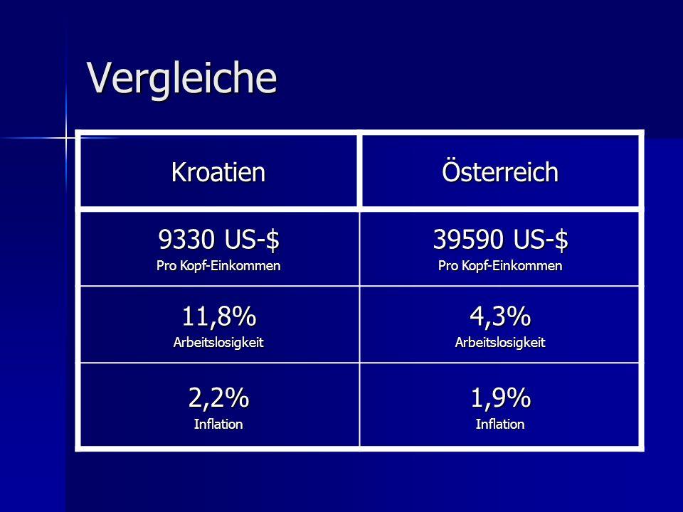 Vergleiche KroatienÖsterreich 9330 US-$ Pro Kopf-Einkommen 39590 US-$ Pro Kopf-Einkommen 11,8%Arbeitslosigkeit4,3%Arbeitslosigkeit 2,2%Inflation1,9%In