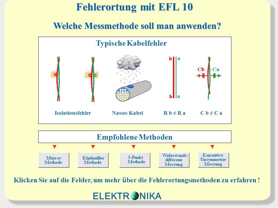 Fehlerortung mit EFL 10 IsolationsfehlerNasses KabelR b R aC b C a Typische Kabelfehler Welche Messmethode soll man anwenden? Empfohlene Methoden Klic