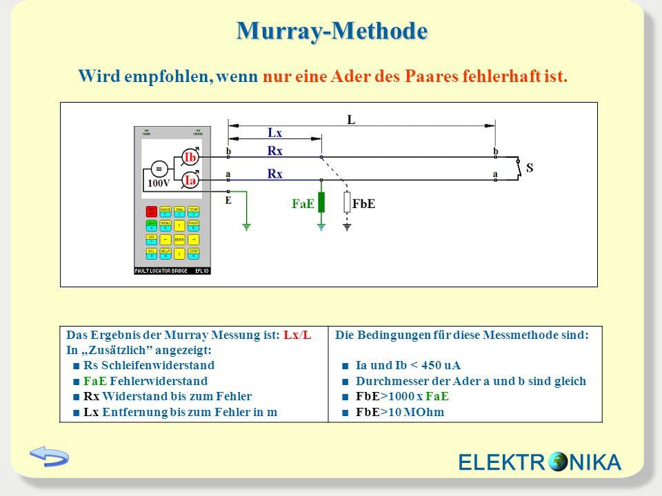 Küpfmüller-Methode Das Ergebnis der Küpfmüller Messung ist: Lx/L In Zusätzlich angezeigt: Rs Schleifenwiderstand FaE und FbE Fehlerwiderstände Rx Widerstand bis zum Fehler Lx Entfernung bis zum Fehler in m Die Bedingungen für diese Messmethode sind: Ia und Ib < 7 mA Durchmesser der Ader a und b sind gleich 0,5>FaE / FbE>2 FaE + FbE>100 x R loop Die Messmethode besteht aus zwei Teilmessungen: Erste Messung mit offenem fernem Ende (Leerlauf) Zweite Messung mit Kurzschluss am fernen Ende (Kurzschluss) Wird empfohlen, wenn beide Adern des Paares fehlerhaft sind.