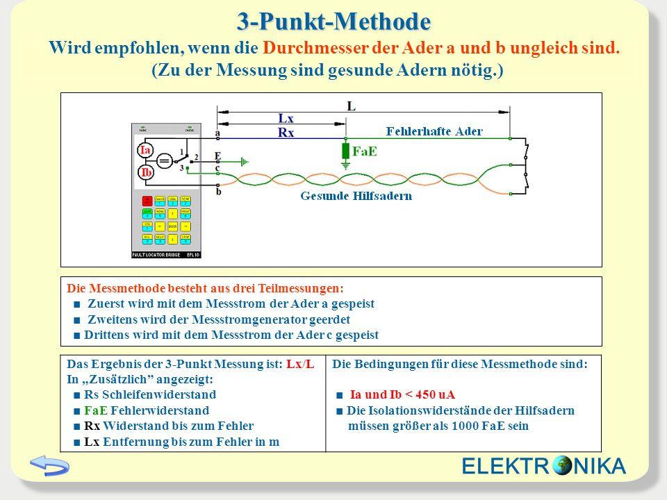 3-Punkt-Methode Das Ergebnis der 3-Punkt Messung ist: Lx/L In Zusätzlich angezeigt: Rs Schleifenwiderstand FaE Fehlerwiderstand Rx Widerstand bis zum