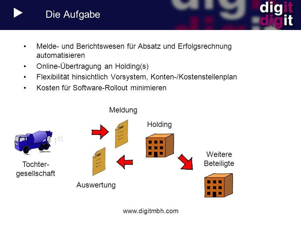 www.digitmbh.com Die Aufgabe Melde- und Berichtswesen für Absatz und Erfolgsrechnung automatisieren Online-Übertragung an Holding(s) Flexibilität hins