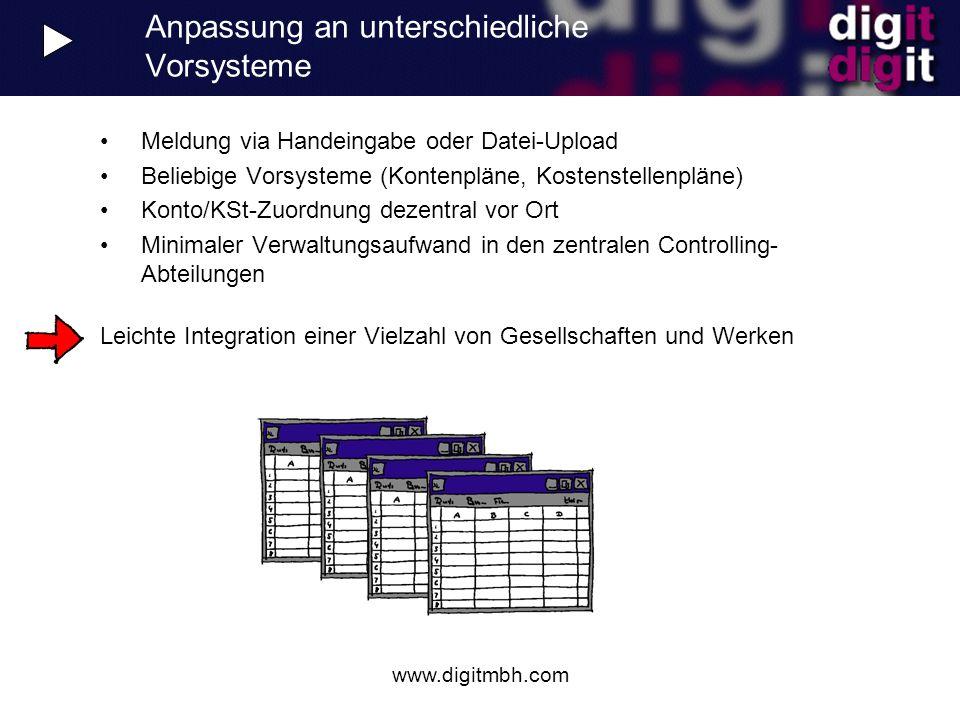 www.digitmbh.com Anpassung an unterschiedliche Vorsysteme Meldung via Handeingabe oder Datei-Upload Beliebige Vorsysteme (Kontenpläne, Kostenstellenpl