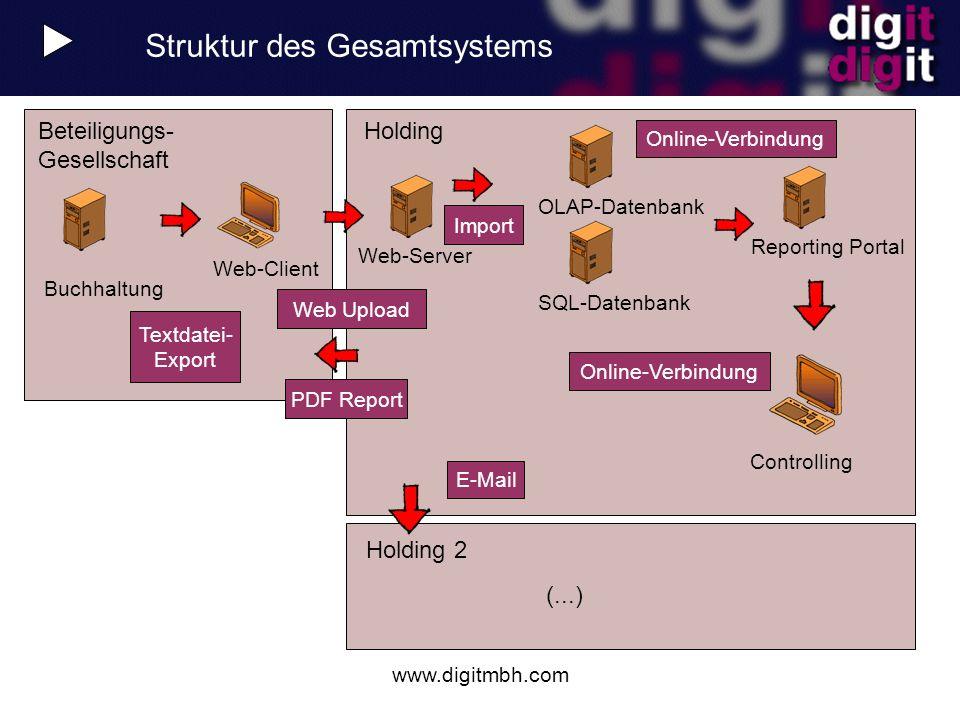 www.digitmbh.com Holding 2 (...) Holding Web-Client Beteiligungs- Gesellschaft Struktur des Gesamtsystems Controlling Buchhaltung Web Upload Textdatei