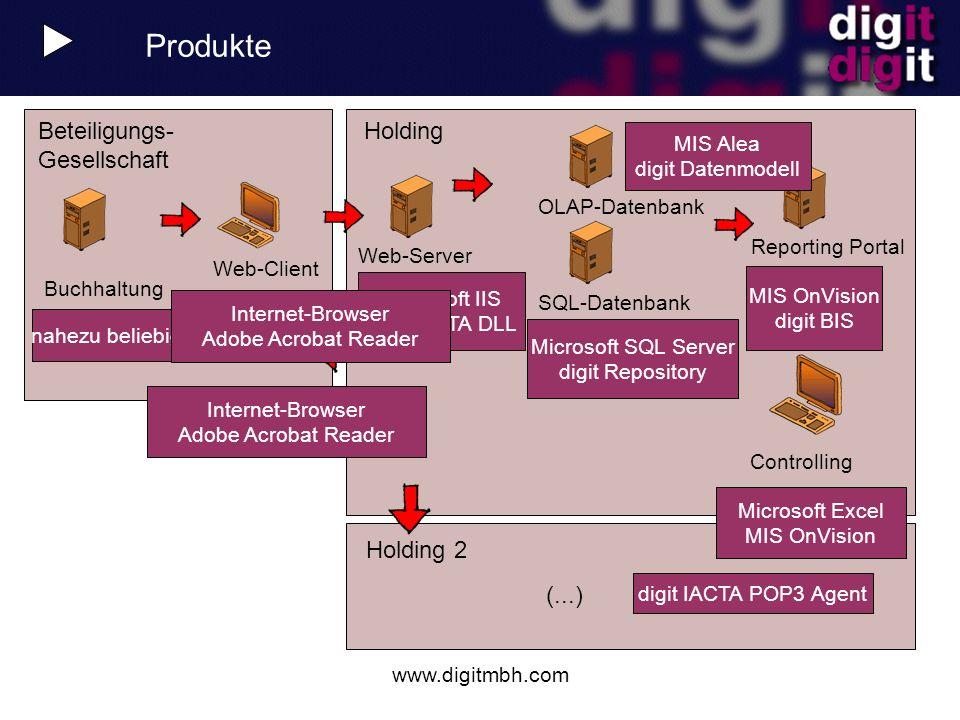 www.digitmbh.com Holding 2 (...) Holding Web-Client Beteiligungs- Gesellschaft Produkte Controlling Buchhaltung Microsoft IIS digit IACTA DLL Web-Serv