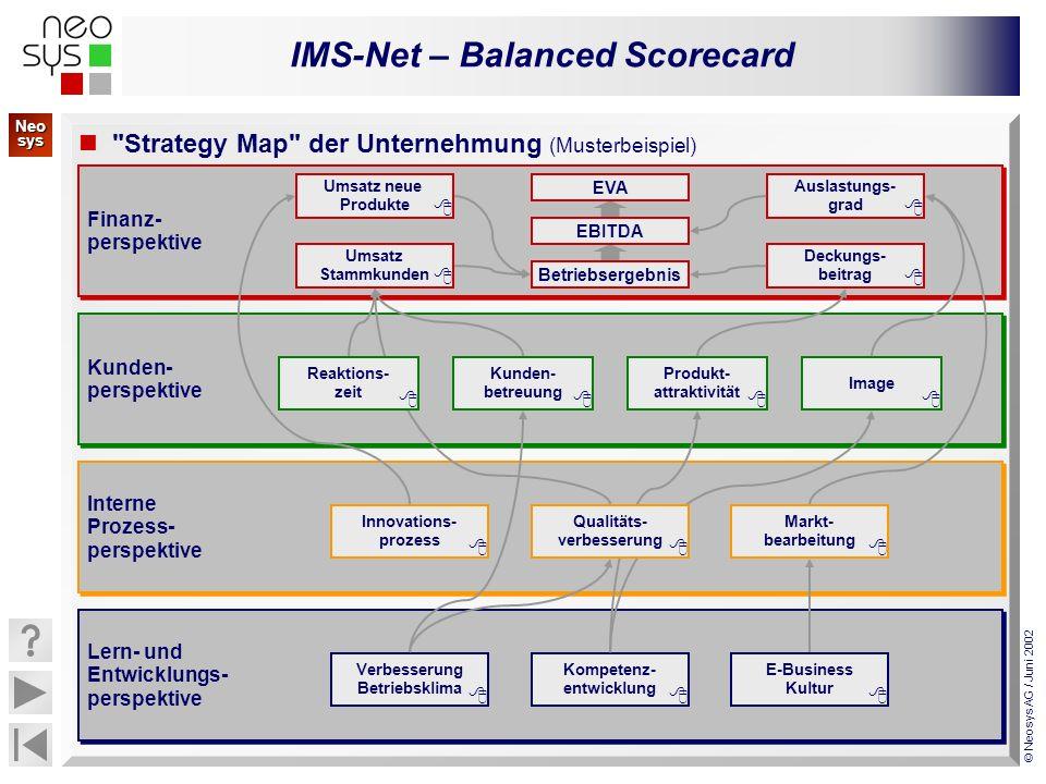 IMS-Net – Balanced Scorecard © Neosys AG / Juni 2002