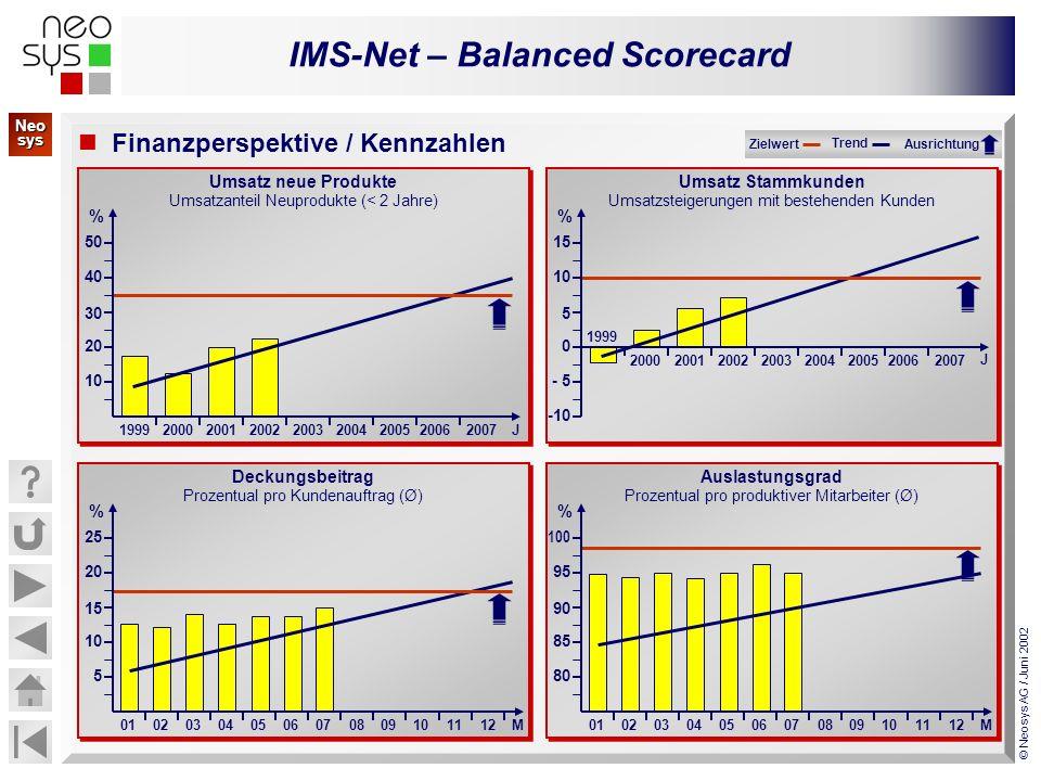 IMS-Net – Balanced Scorecard © Neosys AG / Juni 2002 Umsatz neue Produkte Umsatzanteil Neuprodukte (< 2 Jahre) Umsatz neue Produkte Umsatzanteil Neupr