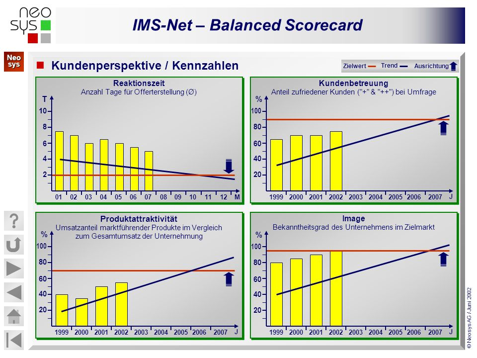 IMS-Net – Balanced Scorecard © Neosys AG / Juni 2002 Kundenperspektive / Kennzahlen Image Bekanntheitsgrad des Unternehmens im Zielmarkt Image Bekannt