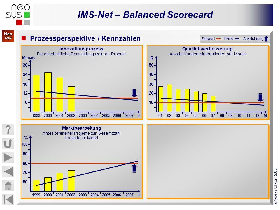 IMS-Net – Balanced Scorecard © Neosys AG / Juni 2002 Verbesserung Betriebsklima Fluktuationsrate pro Jahr und Geschäftseinheit Verbesserung Betriebsklima Fluktuationsrate pro Jahr und Geschäftseinheit Lern- & Entwicklungsperspektive / Kennzahlen Zielwert Trend Ausrichtung Kompetenzentwicklung Kompetenzausbau / Vergleich 2001 mit 2002 Kompetenzentwicklung Kompetenzausbau / Vergleich 2001 mit 2002 schwach Ist-Position gegenüber Konkurrenz 199920002001200220032004200520062007J 5 10 15 20 25 % Geschäftseinheit A B C E-Business Kultur Anteil via Internet abgewickelte Kundenaufträge E-Business Kultur Anteil via Internet abgewickelte Kundenaufträge 199920002001200220032004200520062007 30 40 50 60 70 % J stark Strategische Relevanz niedrig hoch A B D E C E D C A B Unternehmenskompetenzen: / Neo sys Neo sys