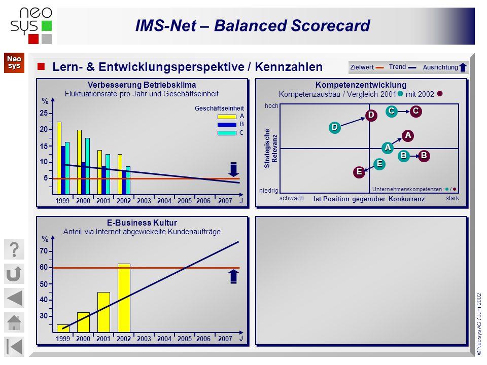 IMS-Net – Balanced Scorecard © Neosys AG / Juni 2002 Verbesserung Betriebsklima Fluktuationsrate pro Jahr und Geschäftseinheit Verbesserung Betriebskl
