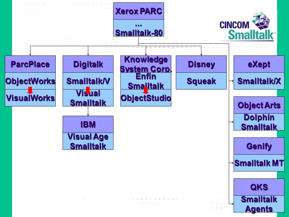 Xerox PARC...Smalltalk-80 Disney Squeak IBM Visual Age Smalltalk ParcPlace ObjectWorks VisualWorks Digitalk Smalltalk/V VisualSmalltalk Knowledge Syst