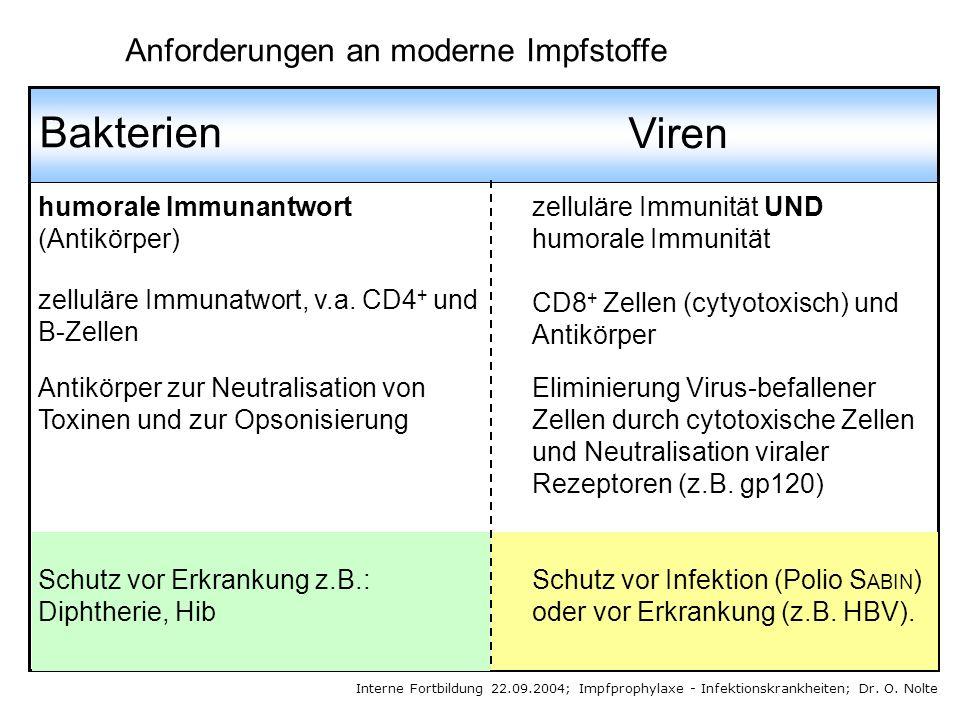 Bakterien Viren humorale Immunantwort (Antikörper) zelluläre Immunität UND humorale Immunität zelluläre Immunatwort, v.a. CD4 + und B-Zellen CD8 + Zel