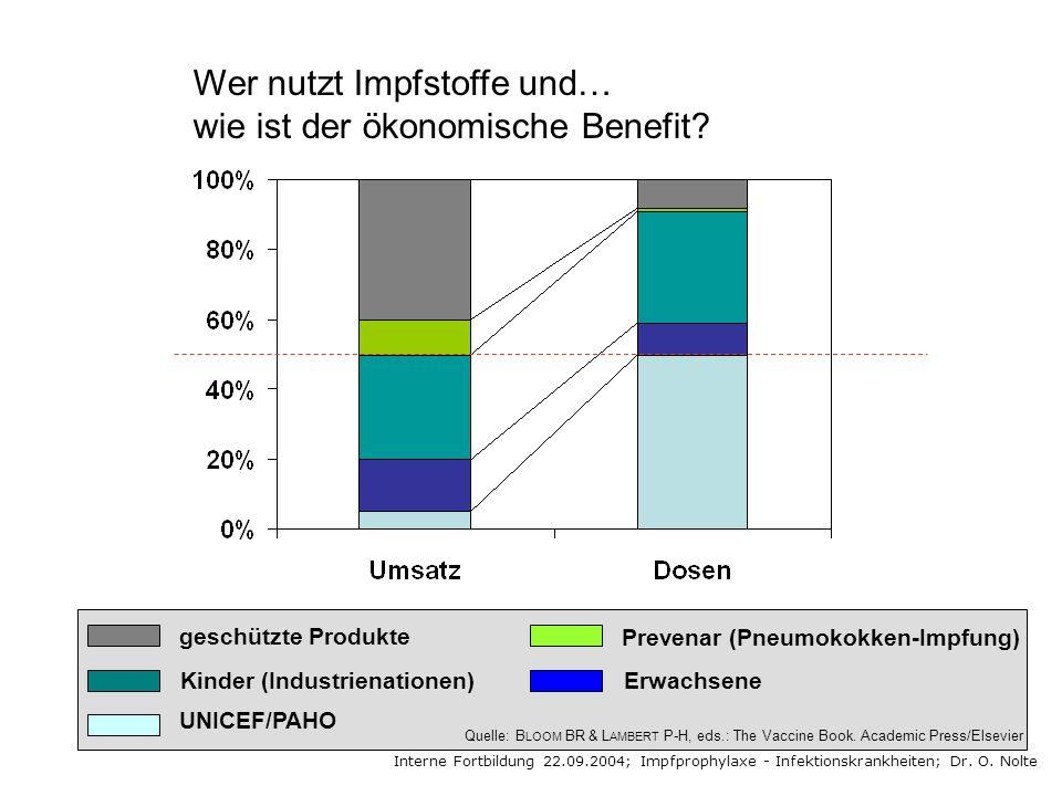 Wer nutzt Impfstoffe und… wie ist der ökonomische Benefit? geschützte Produkte Kinder (Industrienationen) UNICEF/PAHO Prevenar (Pneumokokken-Impfung)