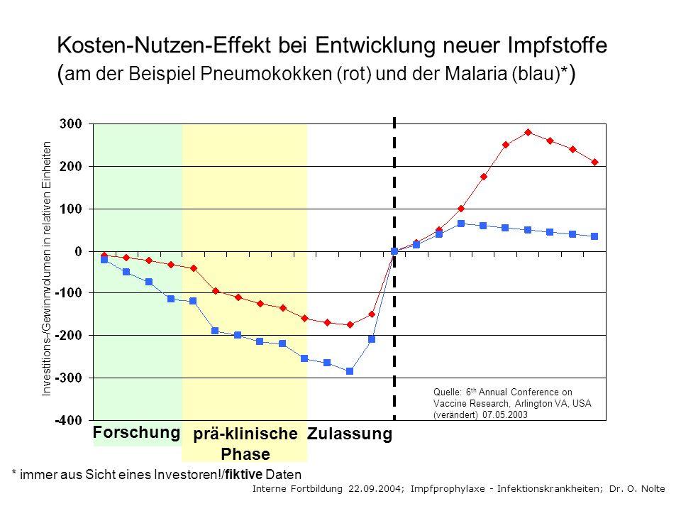 Kosten-Nutzen-Effekt bei Entwicklung neuer Impfstoffe ( am der Beispiel Pneumokokken (rot) und der Malaria (blau)* ) * immer aus Sicht eines Investore