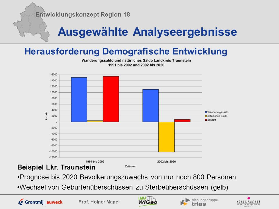 Entwicklungskonzept Region 18 Prof. Holger Magel Ausgewählte Analyseergebnisse Herausforderung Demografische Entwicklung Beispiel Lkr. Traunstein Prog