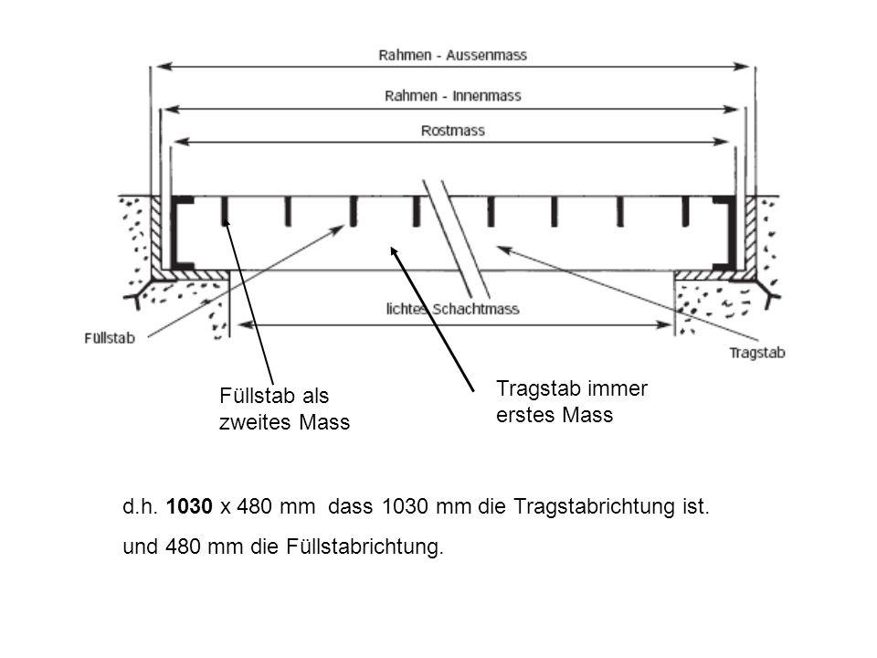 Produkte – Schulung für Lichtschachtgitterroste