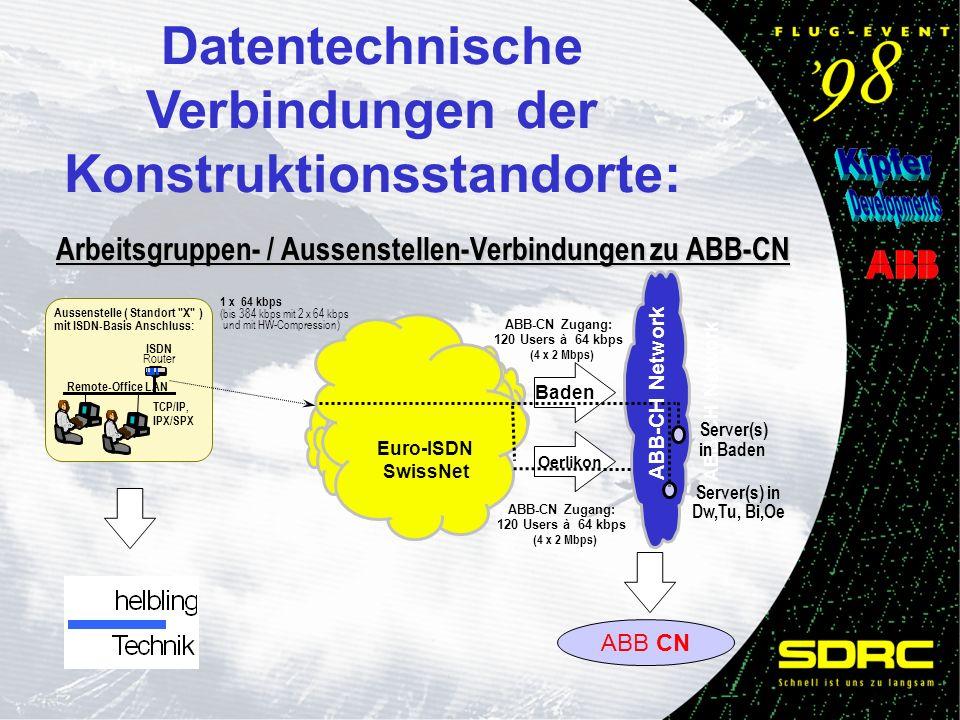 ABB CN Baden ABB-CN Zugang: 120 Users à 64 kbps (4 x 2 Mbps) ABB-CN Zugang: 120 Users à 64 kbps (4 x 2 Mbps) Arbeitsgruppen- / Aussenstellen-Verbindungen zu ABB-CN Arbeitsgruppen- / Aussenstellen-Verbindungen zu ABB-CN Euro-ISDN SwissNet 1 x 64 kbps (bis 384 kbps mit 2 x 64 kbps und mit HW-Compression) Oerlikon Aussenstelle ( Standort X ) mit ISDN-Basis Anschluss: Remote-Office LAN TCP/IP, IPX/SPX Router ISDN ABB-CH Network Server(s) in Dw,Tu, Bi,Oe Server(s) in Baden ABB-CH Network Datentechnische Verbindungen der Konstruktionsstandorte: