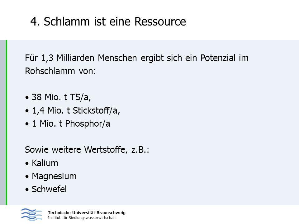 Technische Universität Braunschweig Institut für Siedlungswasserwirtschaft 4. Schlamm ist eine Ressource Für 1,3 Milliarden Menschen ergibt sich ein P