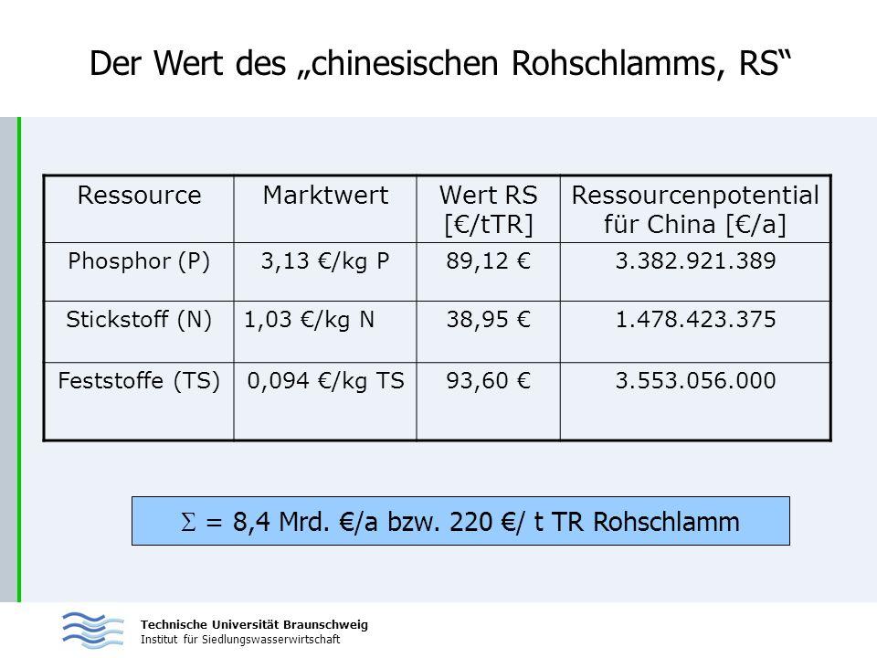Technische Universität Braunschweig Institut für Siedlungswasserwirtschaft Der Wert des chinesischen Rohschlamms, RS = 8,4 Mrd. /a bzw. 220 / t TR Roh