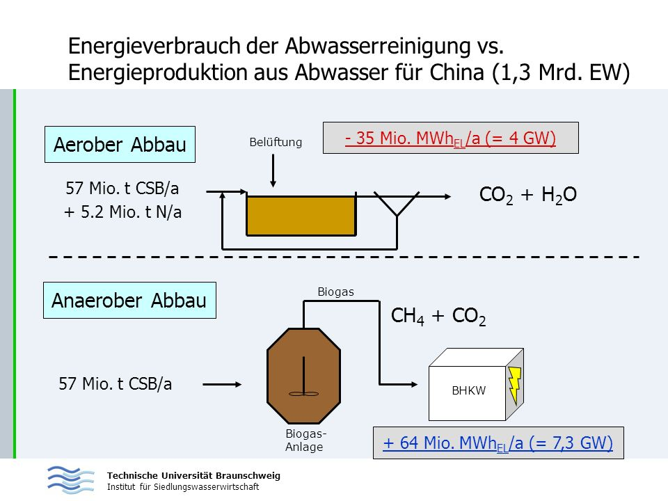 Technische Universität Braunschweig Institut für Siedlungswasserwirtschaft Energieverbrauch der Abwasserreinigung vs. Energieproduktion aus Abwasser f