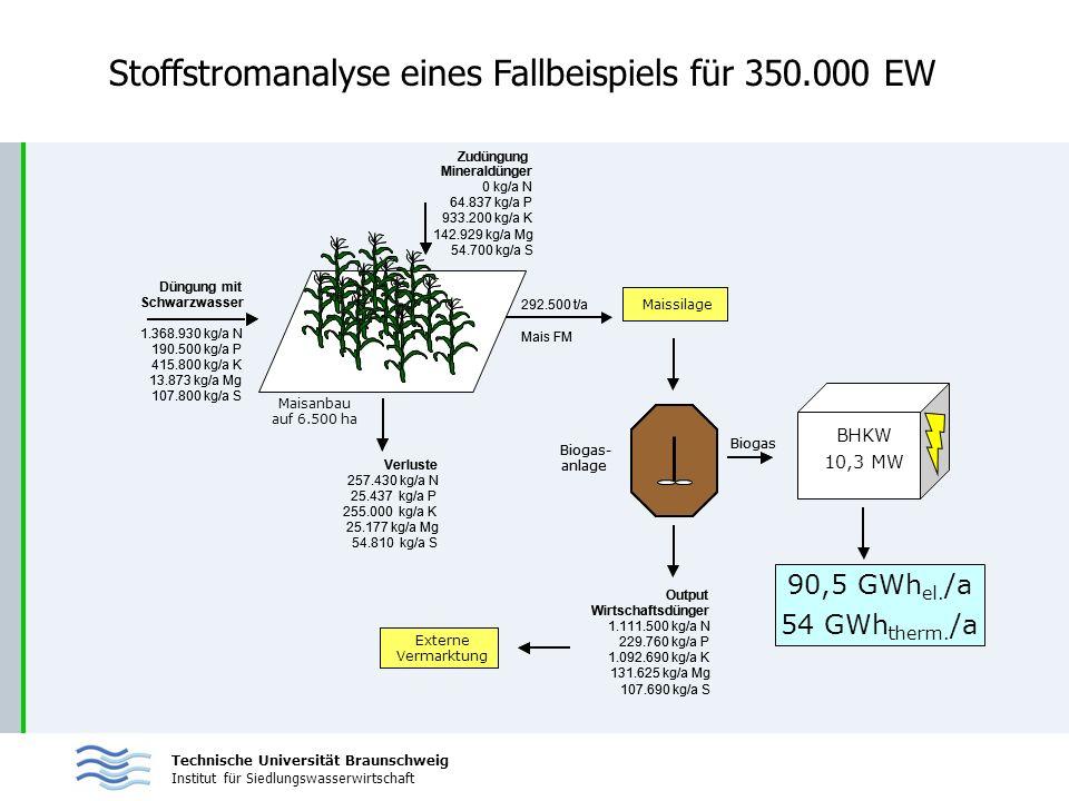 Technische Universität Braunschweig Institut für Siedlungswasserwirtschaft Stoffstromanalyse eines Fallbeispiels für 350.000 EW Düngung mit Schwarzwas