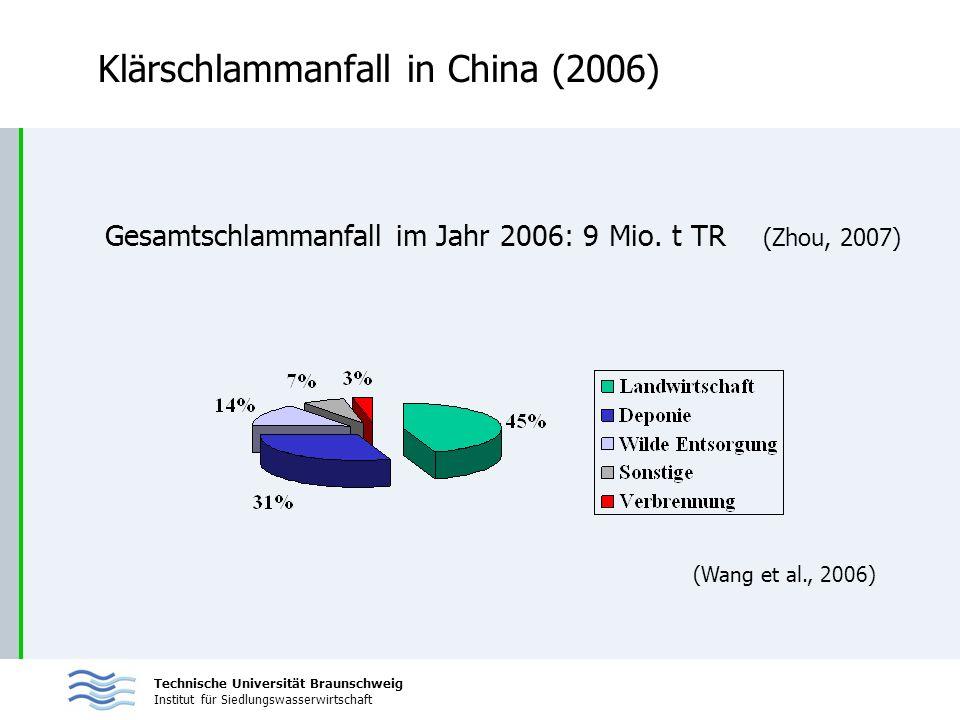 Technische Universität Braunschweig Institut für Siedlungswasserwirtschaft Klärschlammanfall in China (2006) Gesamtschlammanfall im Jahr 2006: 9 Mio.
