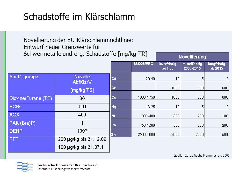 Technische Universität Braunschweig Institut für Siedlungswasserwirtschaft Schadstoffe im Klärschlamm Quelle: Europäische Kommission, 2000 Novellierun