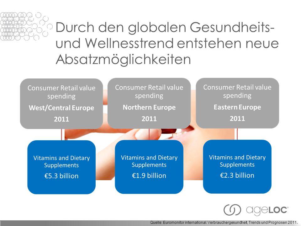 Durch den globalen Gesundheits- und Wellnesstrend entstehen neue Absatzmöglichkeiten Quelle: Euromonitor international.