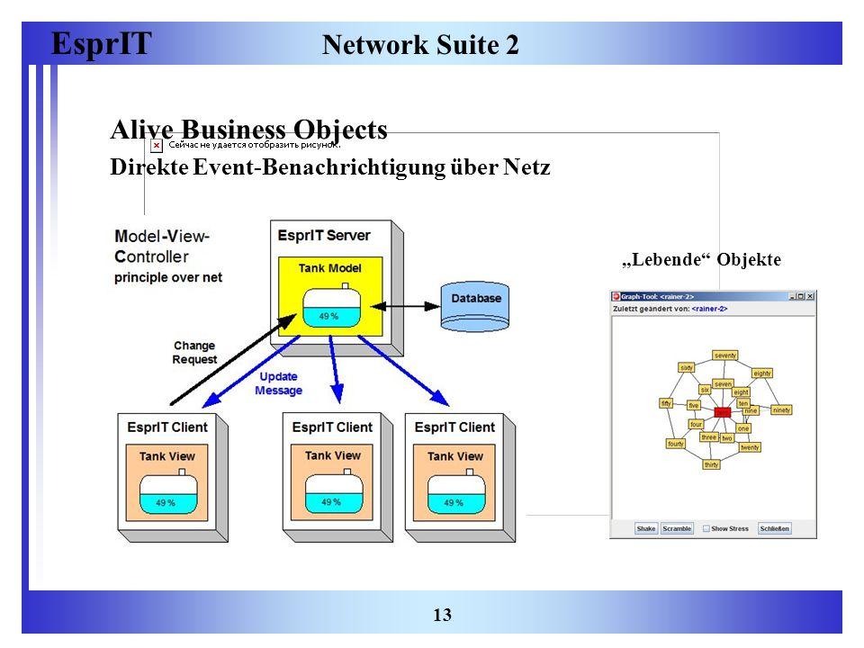 EsprIT 13 Network Suite 2 Alive Business Objects Direkte Event-Benachrichtigung über Netz Lebende Objekte