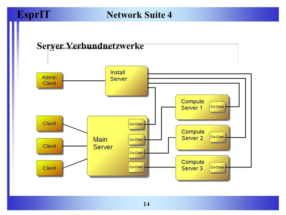 EsprIT 14 Network Suite 4 Server Verbundnetzwerke
