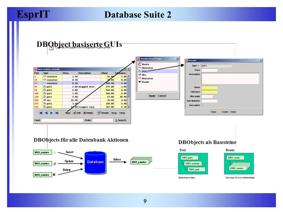 EsprIT 9 Database Suite 2 DBObject basiserte GUIs DBObjects als Bausteine DBObjects für alle Datenbank Aktionen