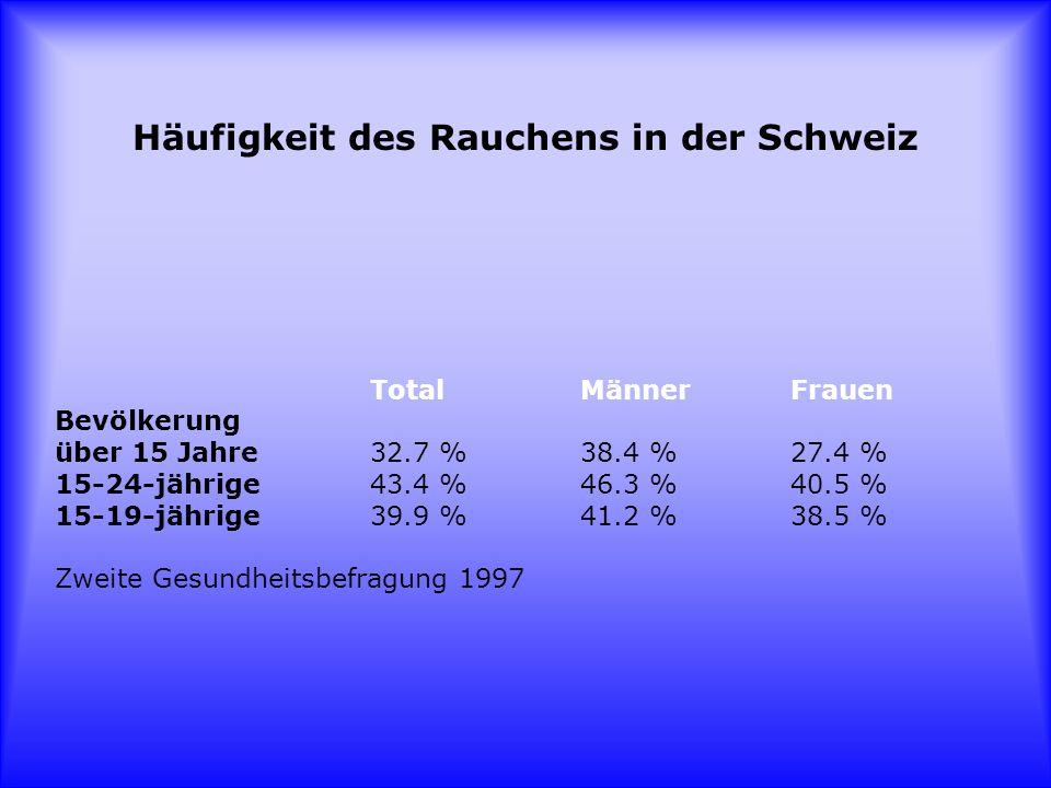 Häufigkeit des Rauchens in der Schweiz Total Männer Frauen Bevölkerung über 15 Jahre 32.7 % 38.4 % 27.4 % 15-24-jährige 43.4 % 46.3 % 40.5 % 15-19-jäh