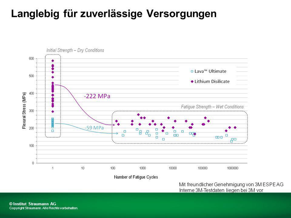 Mit freundlicher Genehmigung von 3M ESPE AG Interne 3M-Testdaten liegen bei 3M vor © Institut Straumann AG Copyright Straumann.