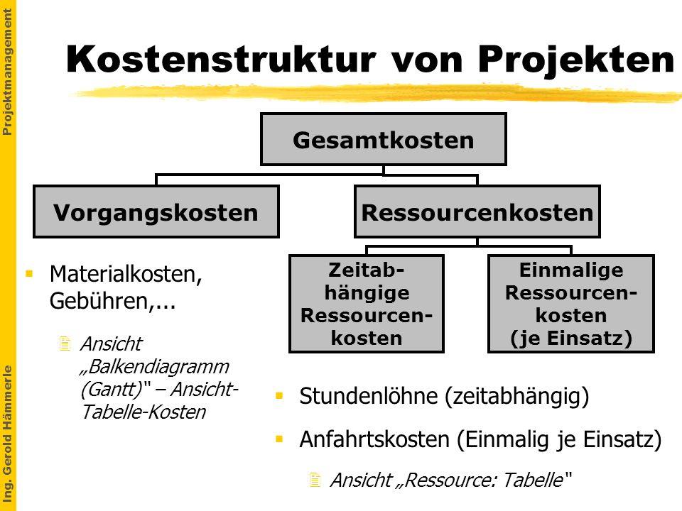 Ing. Gerold Hämmerle Projektmanagement Kostenstruktur von Projekten Materialkosten, Gebühren,... 2Ansicht Balkendiagramm (Gantt) – Ansicht- Tabelle-Ko