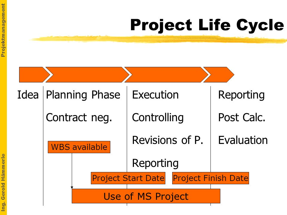 Ing. Gerold Hämmerle Projektmanagement Project Life Cycle IdeaPlanning PhaseExecutionReporting Contract neg.ControllingPost Calc. Revisions of P.Evalu
