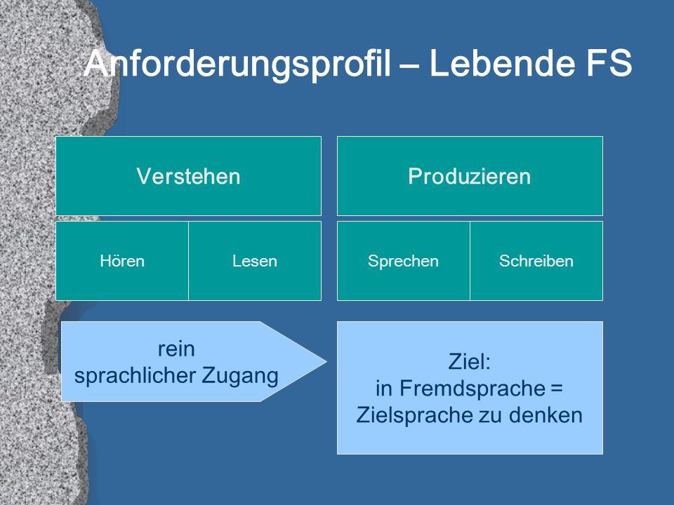 Anforderungsprofil – Lebende FS VerstehenProduzieren rein sprachlicher Zugang Ziel: in Fremdsprache = Zielsprache zu denken HörenLesenSchreibenSprechen