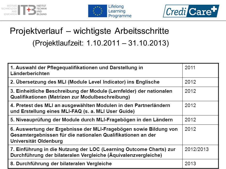 Projektverlauf – wichtigste Arbeitsschritte (Projektlaufzeit: 1.10.2011 – 31.10.2013) 1. Auswahl der Pflegequalifikationen und Darstellung in Länderbe