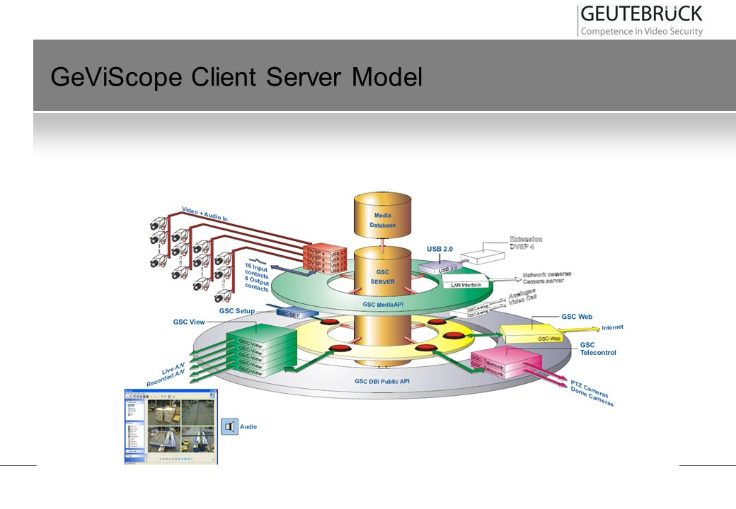 GeViScope Client Server Model