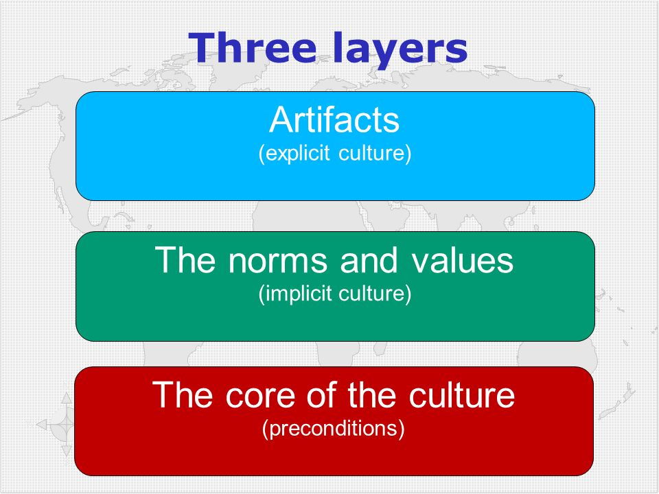 Three layers The core of the culture (preconditions) The norms and values (implicit culture) Artifacts (explicit culture)