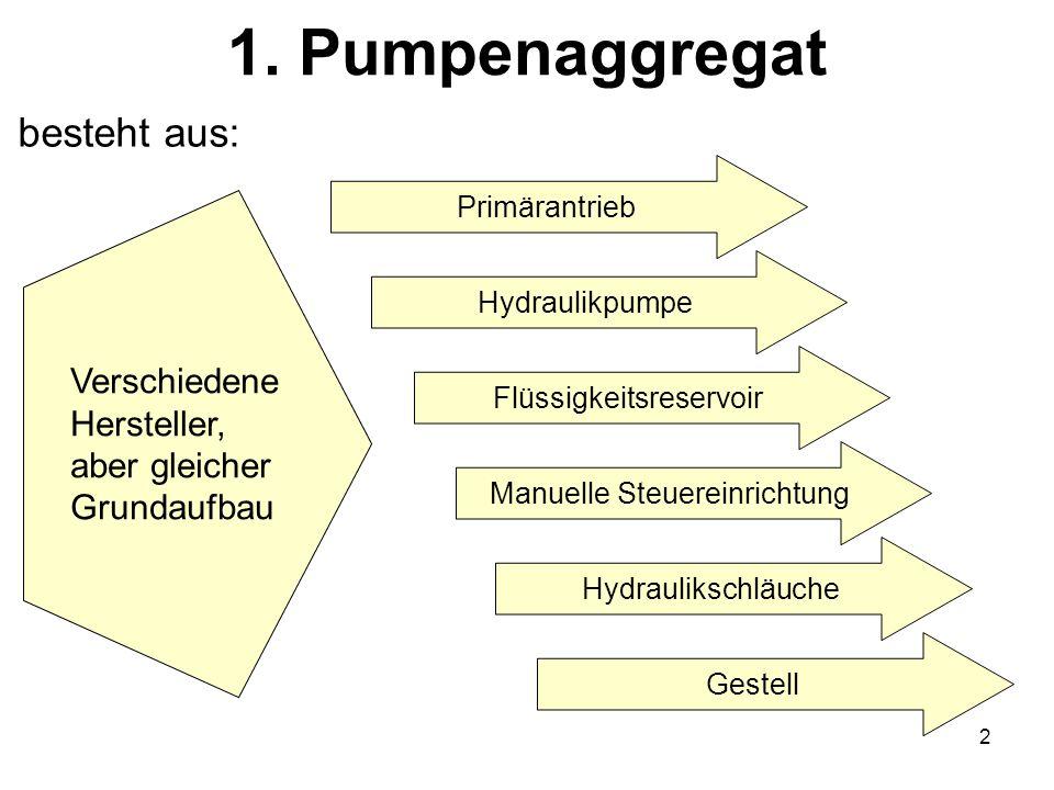 2 1. Pumpenaggregat VerschiedeneHersteller,aber gleicherGrundaufbau Flüssigkeitsreservoir Primärantrieb Hydraulikpumpe Manuelle Steuereinrichtung Hydr