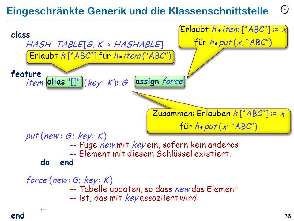 36 Eingeschränkte Generik und die Klassenschnittstelle class HASH_TABLE [G, K -> HASHABLE ] feature item (key : K ): G put (new : G ; key : K ) -- Füge new mit key ein, sofern kein anderes -- Element mit diesem Schlüssel existiert.