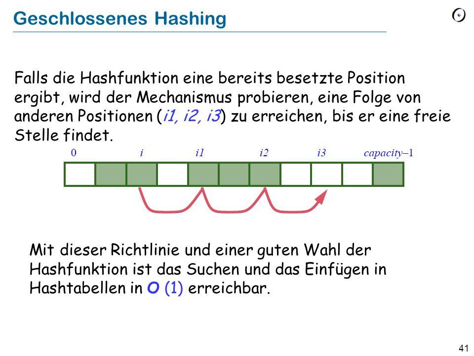 41 Geschlossenes Hashing Falls die Hashfunktion eine bereits besetzte Position ergibt, wird der Mechanismus probieren, eine Folge von anderen Positionen (i1, i2, i3) zu erreichen, bis er eine freie Stelle findet.