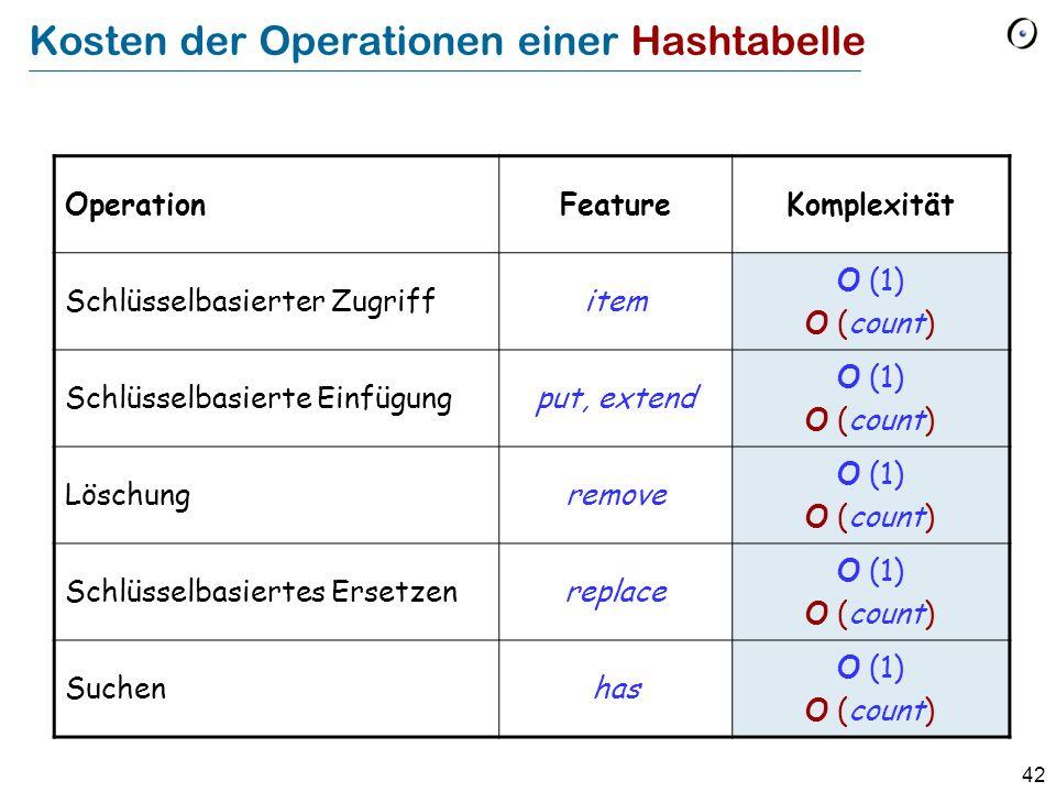 42 Kosten der Operationen einer Hashtabelle OperationFeatureKomplexität Schlüsselbasierter Zugriffitem O (1) O (count) Schlüsselbasierte Einfügungput, extend O (1) O (count) Löschungremove O (1) O (count) Schlüsselbasiertes Ersetzenreplace O (1) O (count) Suchenhas O (1) O (count)