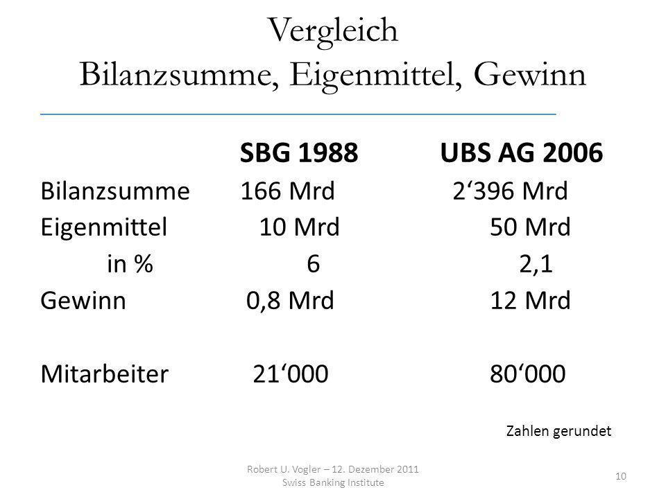 Vergleich Bilanzsumme, Eigenmittel, Gewinn ______________________________________________________________ SBG 1988UBS AG 2006 Bilanzsumme166 Mrd 2396 Mrd Eigenmittel 10 Mrd 50 Mrd in %6 2,1 Gewinn 0,8 Mrd 12 Mrd Mitarbeiter 21000 80000 Zahlen gerundet Robert U.