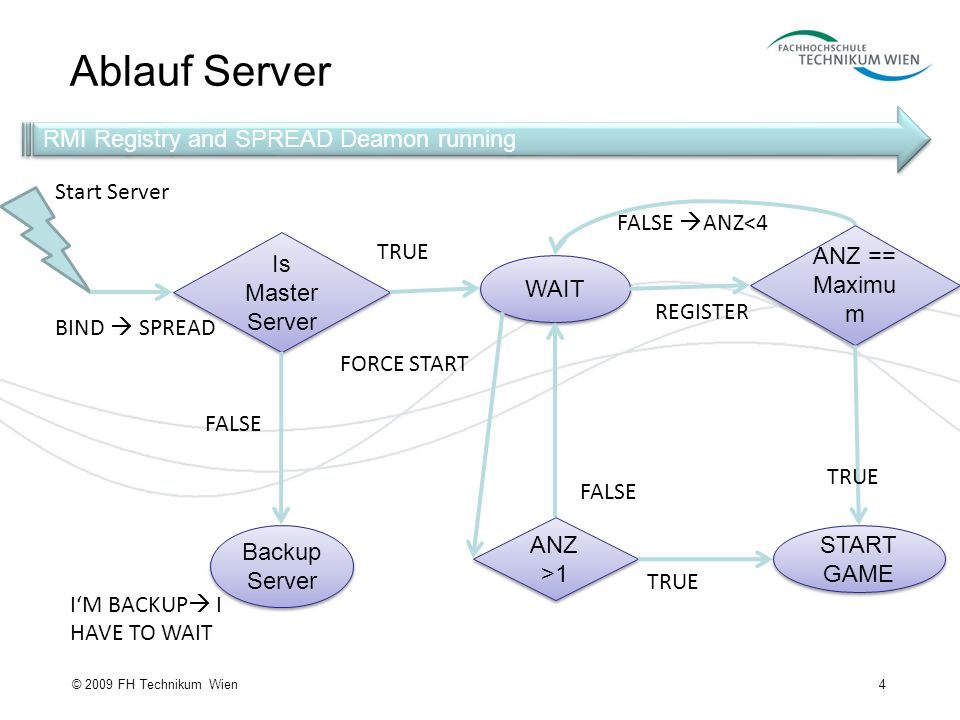 Ablauf Server 4© 2009 FH Technikum Wien RMI Registry and SPREAD Deamon running Is Master Server BIND SPREAD WAIT ANZ == Maximu m START GAME ANZ >1 REG